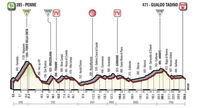La decima tappa del Giro d' italia.