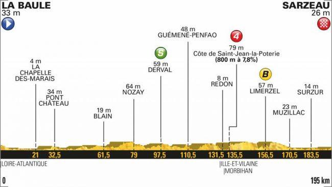 La quarta tappa del Tour de france.