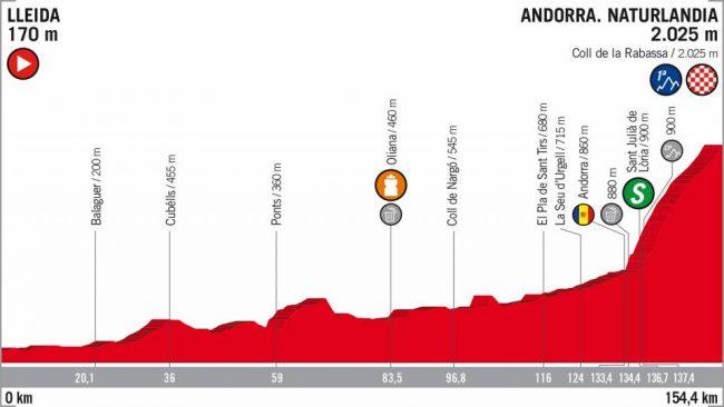 La 19esima tappa della Vuelta Espana .