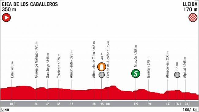 La 18esima tappa della Vuelta espana .