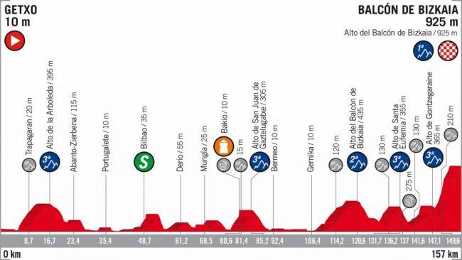 La 17esima tappa della Vuelta Espana .