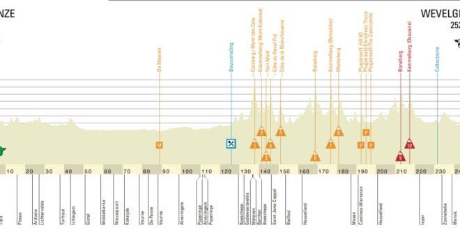 Il percorso della Gand-Wevelgem.