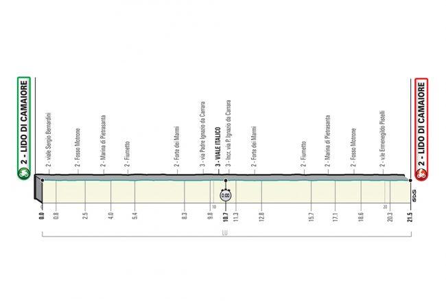 La Prima tappa della Tirreno-Adriatico.