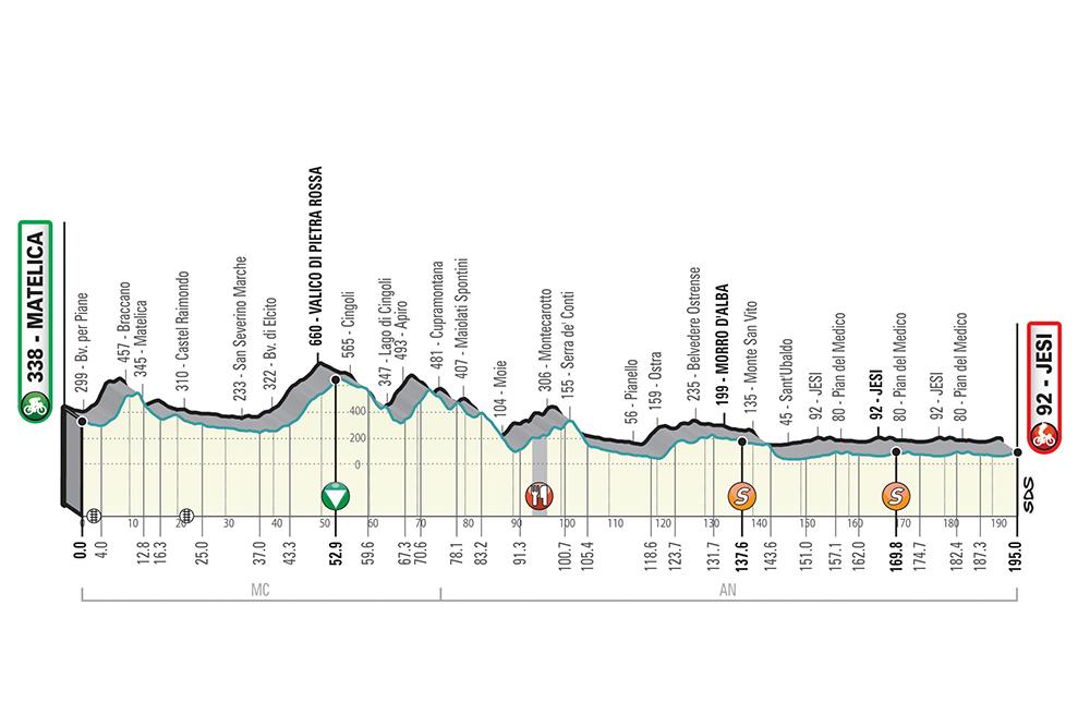 La sesta tappa della Tirreno Adriatico.