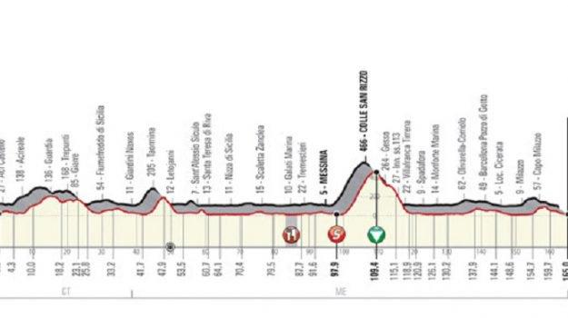 Prima tappa del Giro di Sicilia.
