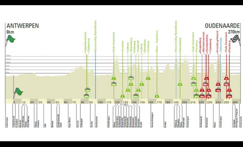 Il percorso del Giro delle Fiandre.