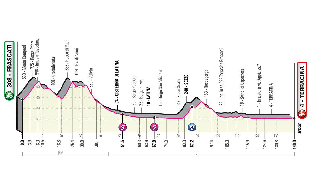 La quinta tappa del Giro d'italia .