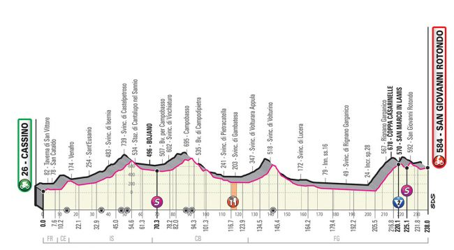 La sesta tappa del Giro d'italia .
