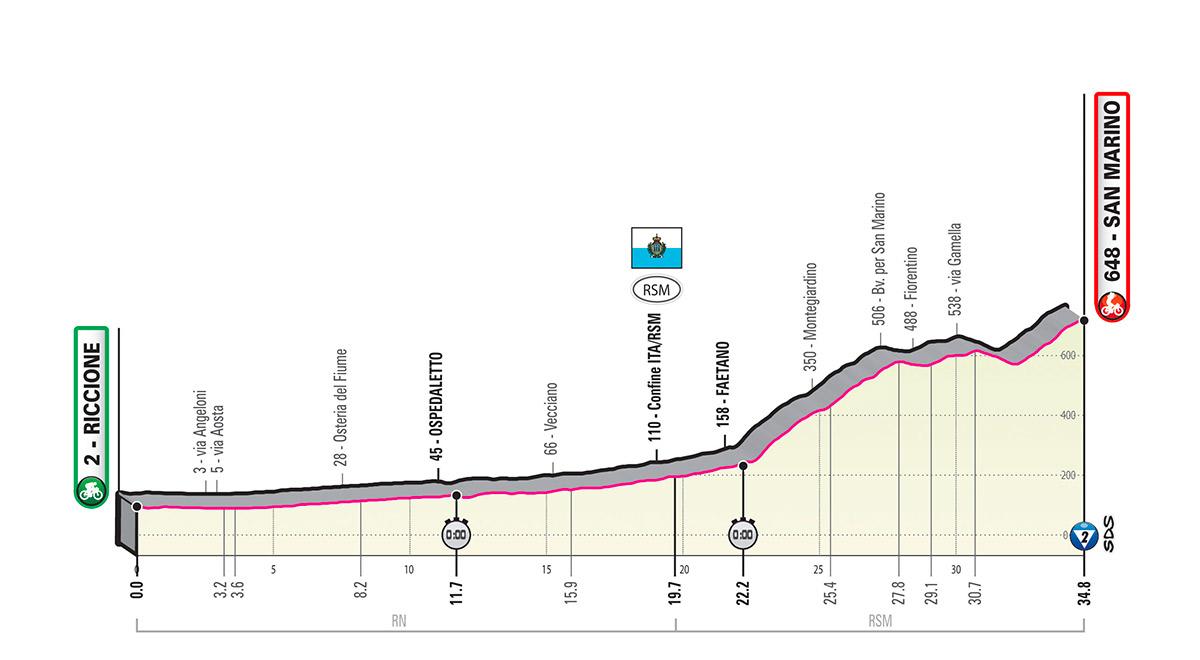 La nona tappa del Giro d'italia .