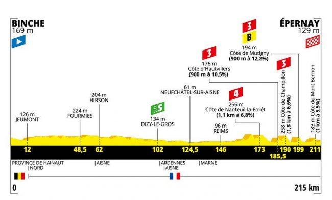 La terza tappa del Tour de France.