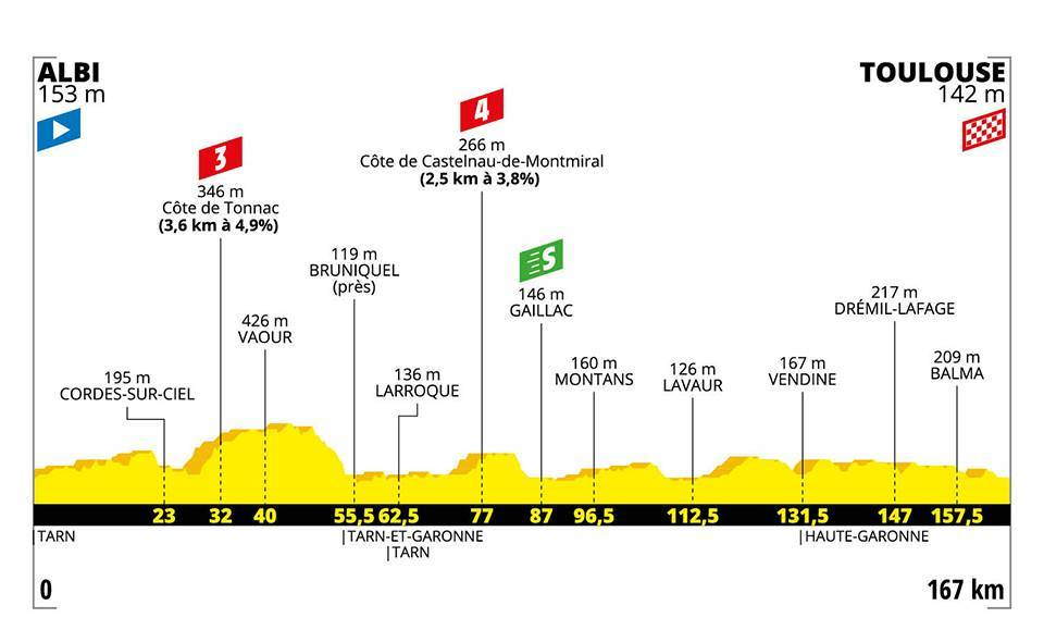 L'undicesima tappa del Tour de France.