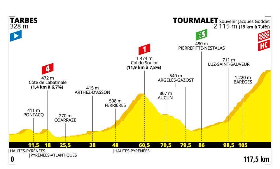 La quattordicesima tappa del Tour de France.