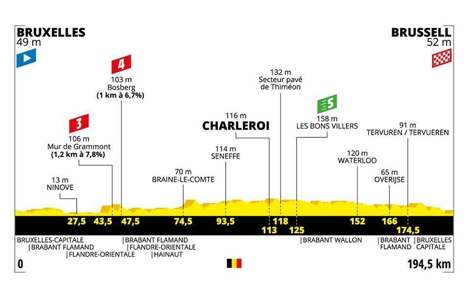 La prima tappa del Tour de Fance.