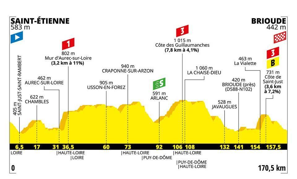 La nona tappa del Tour de France.