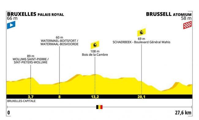 La seconda tappa del Tour de france .