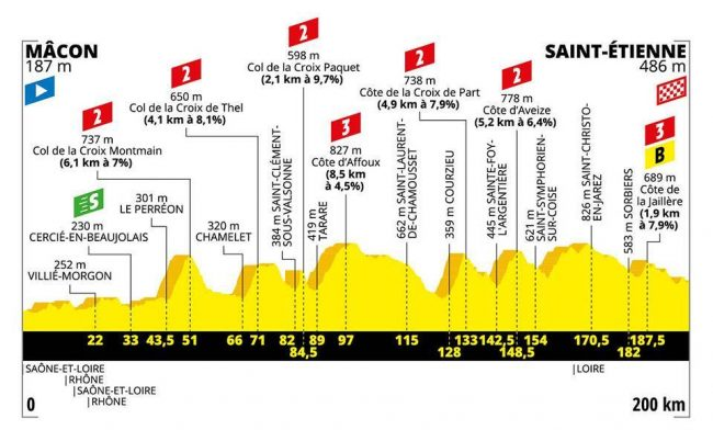 L'ottava tappa del Tour de France.