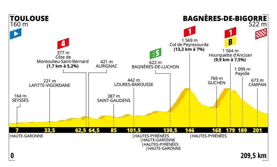 La dodicesima tappa del Tour de France.