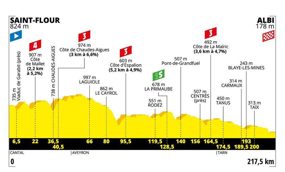 La decima Tappa del Tour de France.