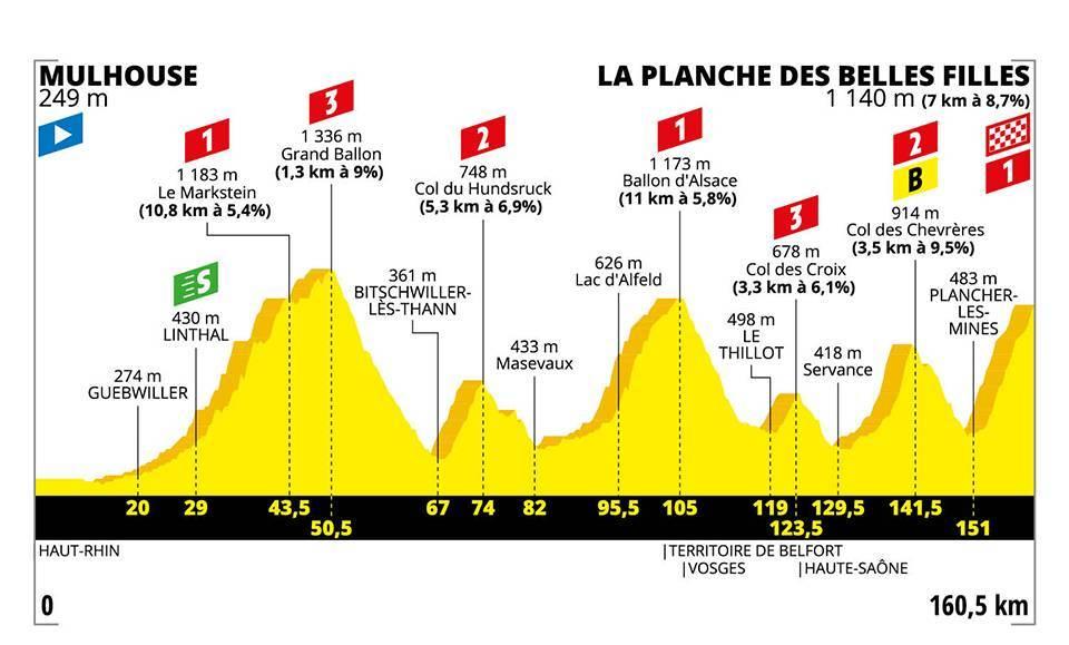 La sesta tappa del Tour de France.