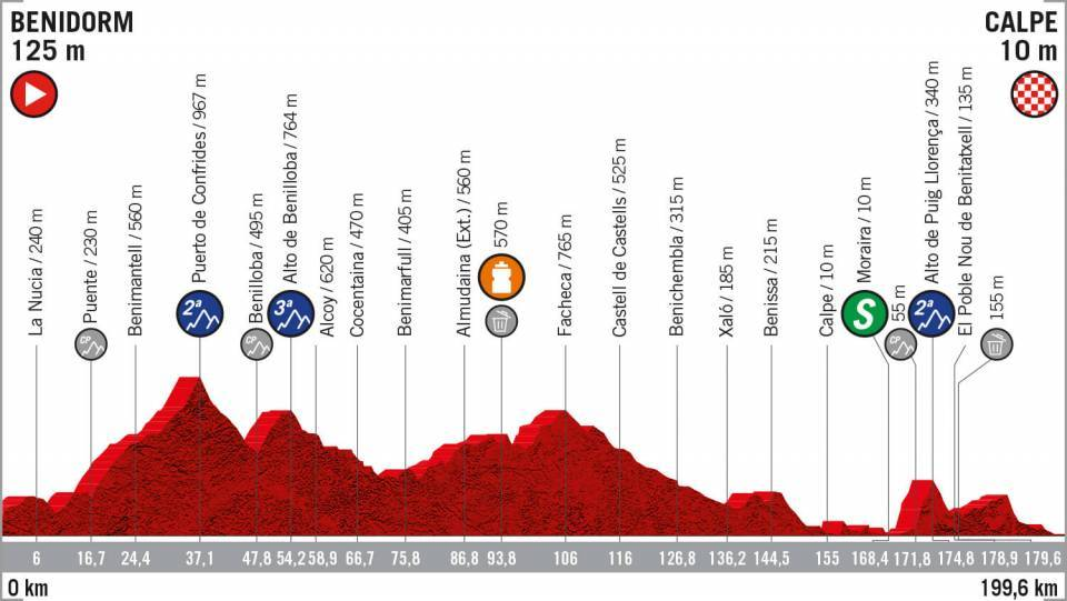 La seconda tappa della Vuelta Espana.