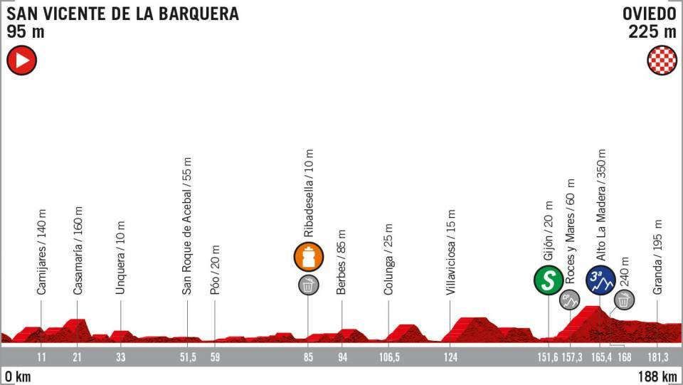 La quattordicesima tappa della Vuelta Espana.