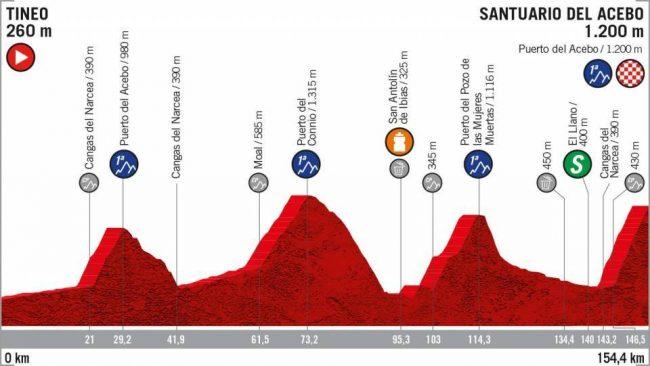 La 15esima tappa della Vuelta Espana.