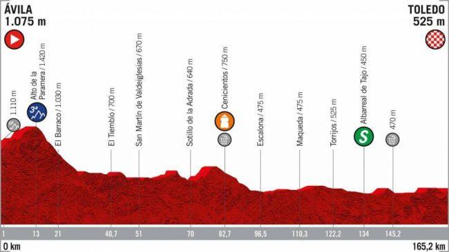 La 19esima tappa della Vuelta Espana.